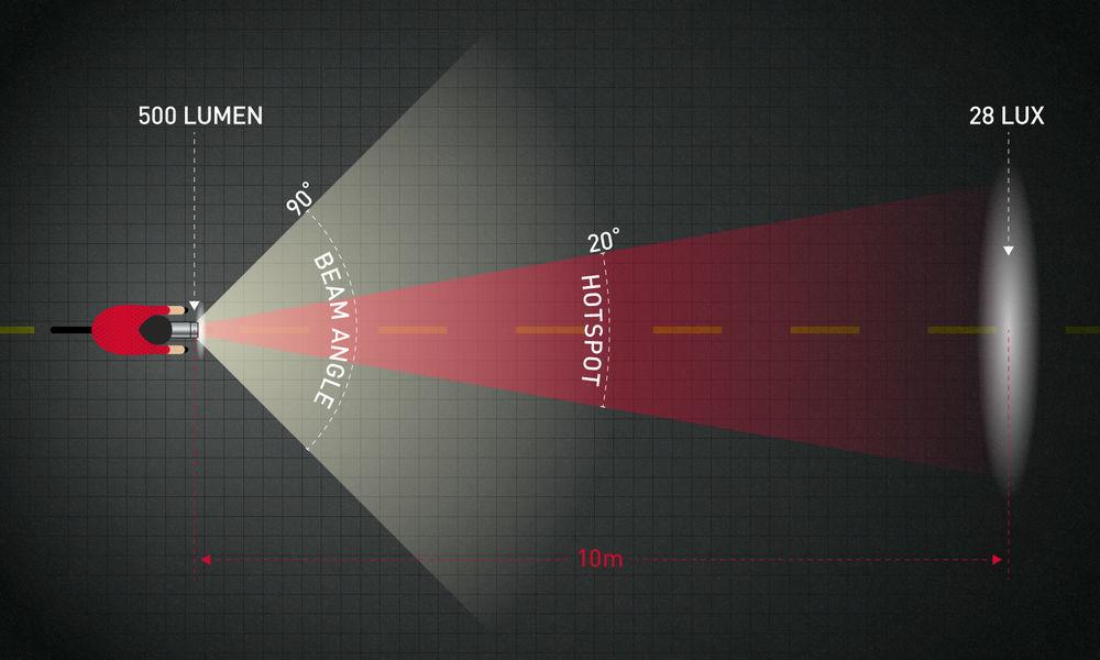 Lumens vs Lux