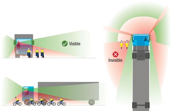 A Truck's Blind Spots