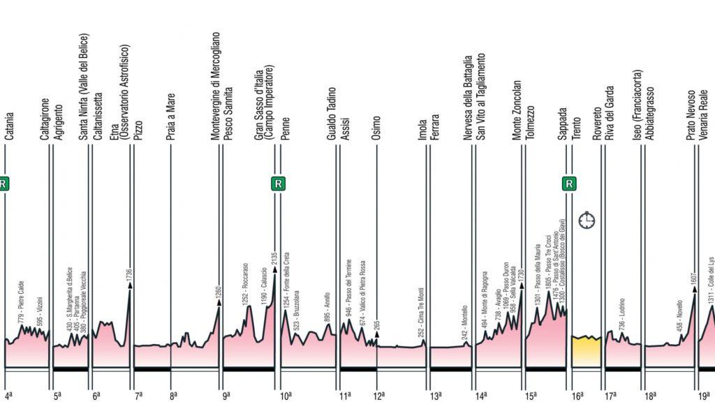 Giro d Italia 2018 Route Profile