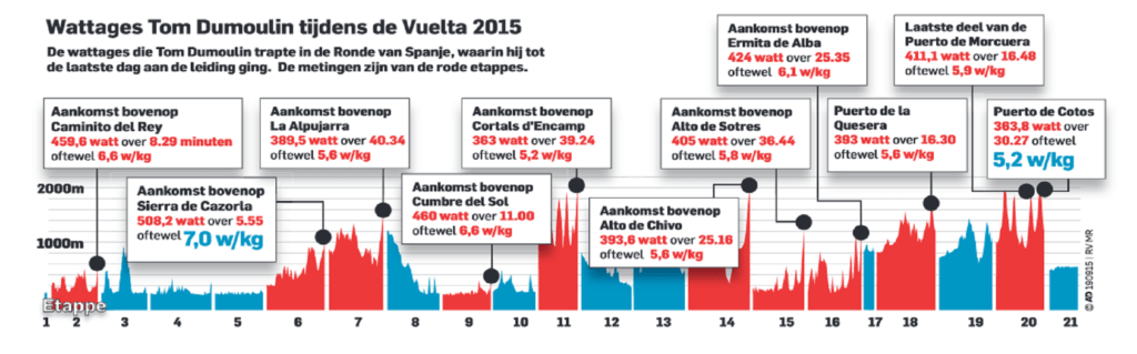 Tom Dumoulin Vuelta Espana 2015 Power Data