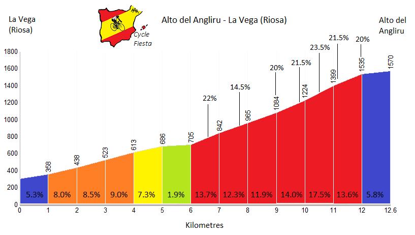Angliru Climb Profile