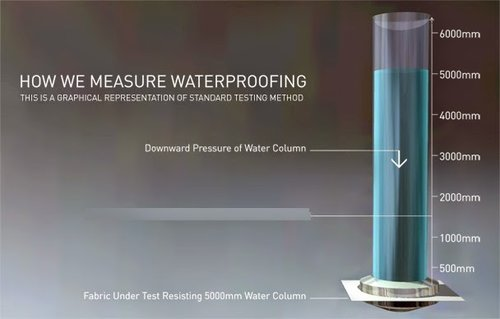 How to Measure Waterproof Ratings