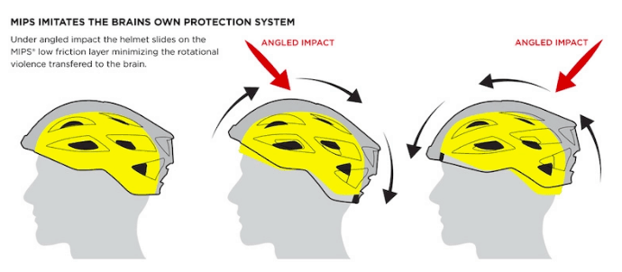 MIPS Helmet Safety Technology Explained