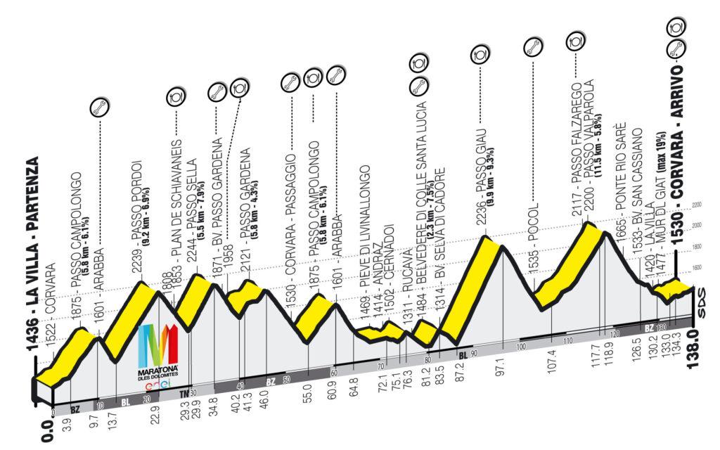 Maratona del Dolomites Route Profile