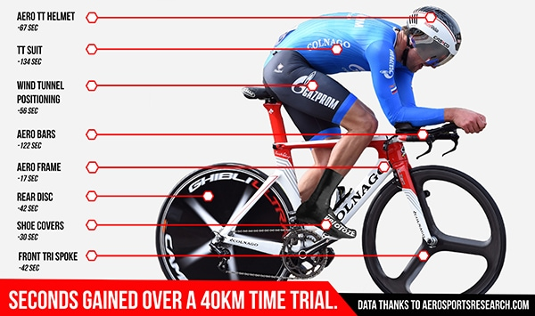 Time Gain from an Aerodynamic Road Bike Helmet