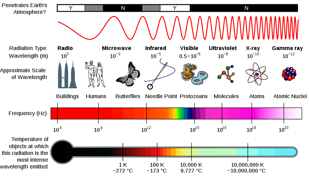 Electromagnetic Spectrum and Its Applications