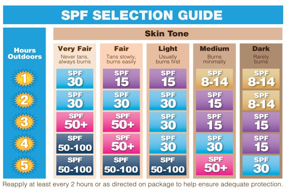 Sunscreen SPF Selection Guide