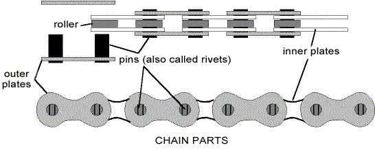 Anatomy of a Bike Chain