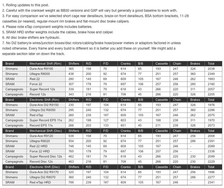 SRAM Etap vs Shimano Di2 – Which is Better?