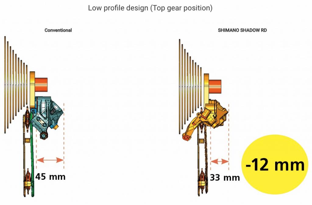 Shimano Shadow Technology Explained