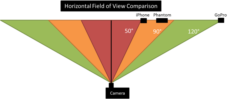 Bike Camera Field of View Explained