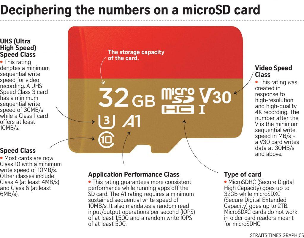 MicroSD Explained