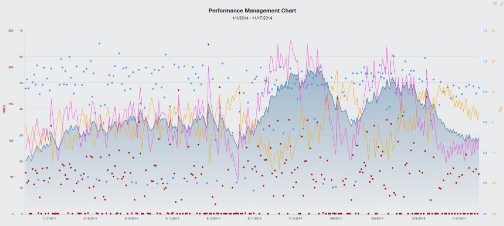 Cycling Performance Management Chart
