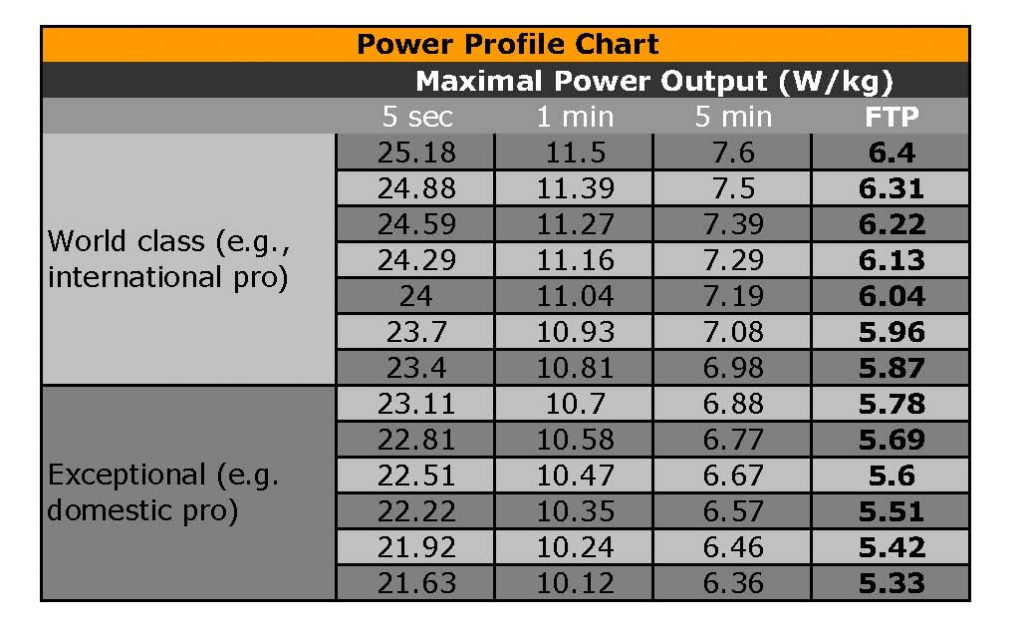 Cycling Power Profile Chart