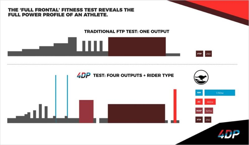 The Sufferfest FTP Test