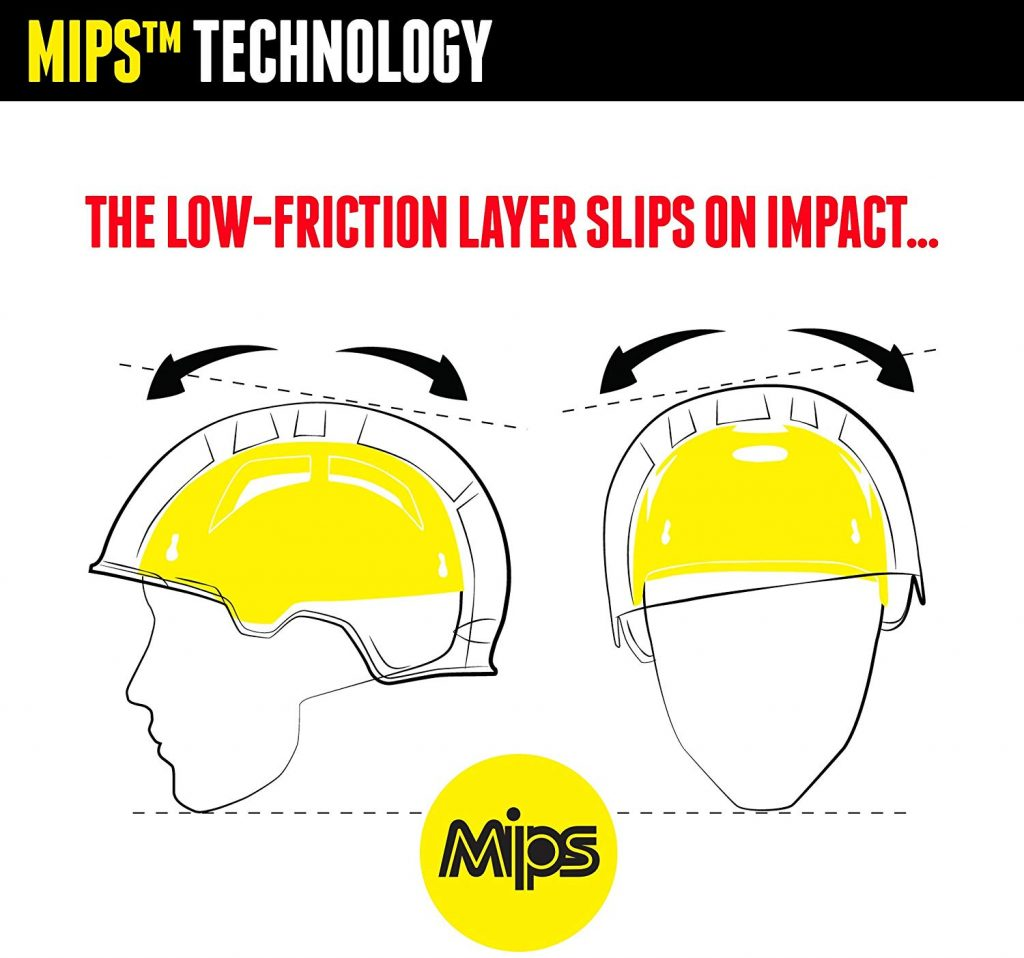 MIPS Helmet Technology Explained