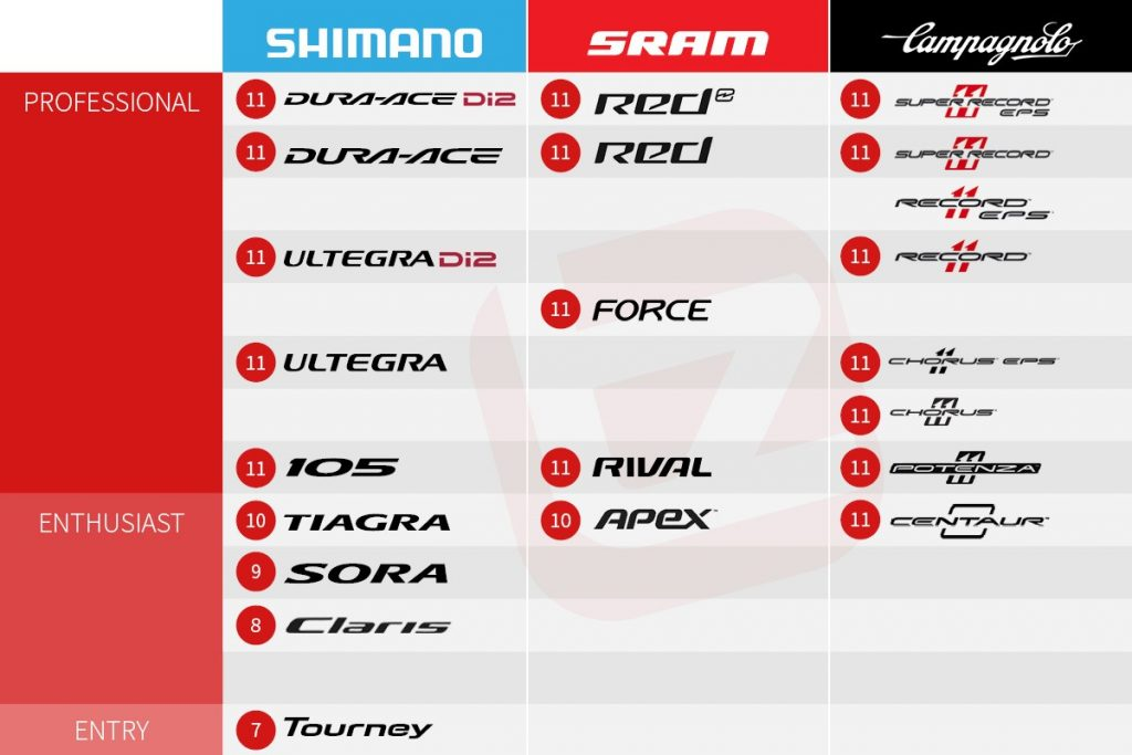 Shimano vs Sram vs Campagnolo Road Groupset Comparison