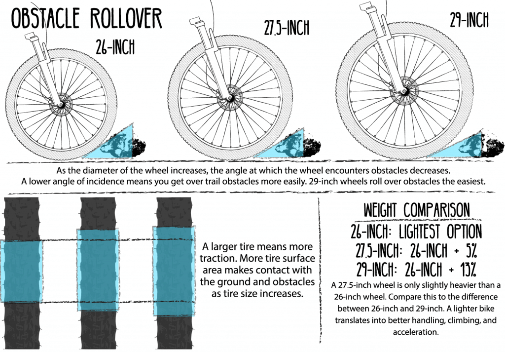 Mountain Bike Wheel Sizes Compared