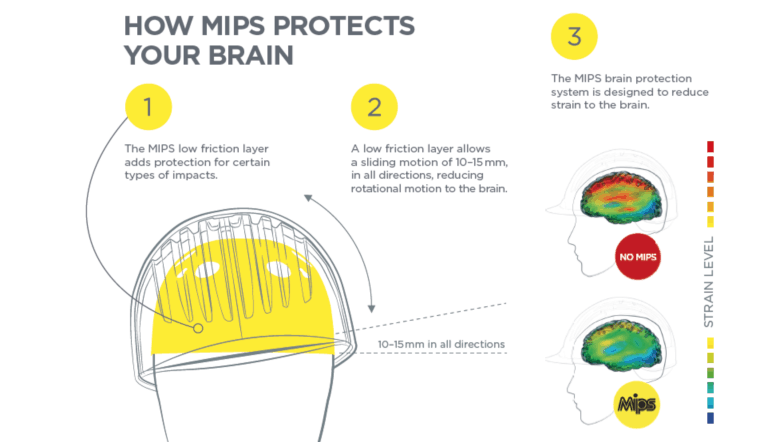 MIPS Bike Helmet Protection System Explained