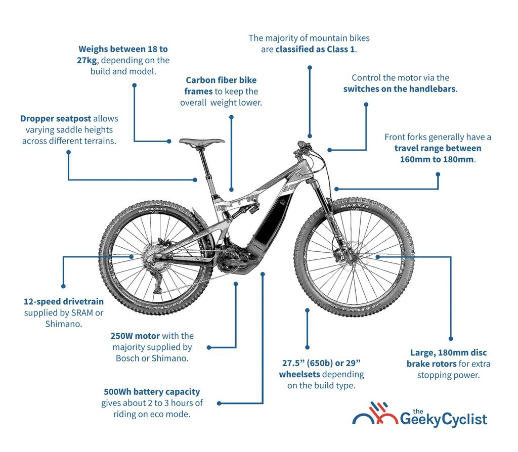 Buyer's Guide to Electric Mountain Bikes