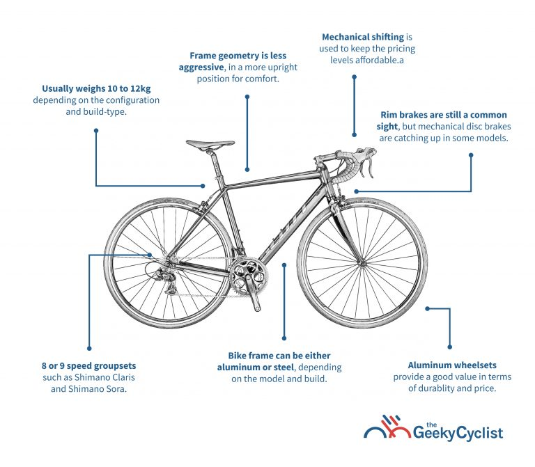 Buyer's Guide to Road Bikes Under $1,000