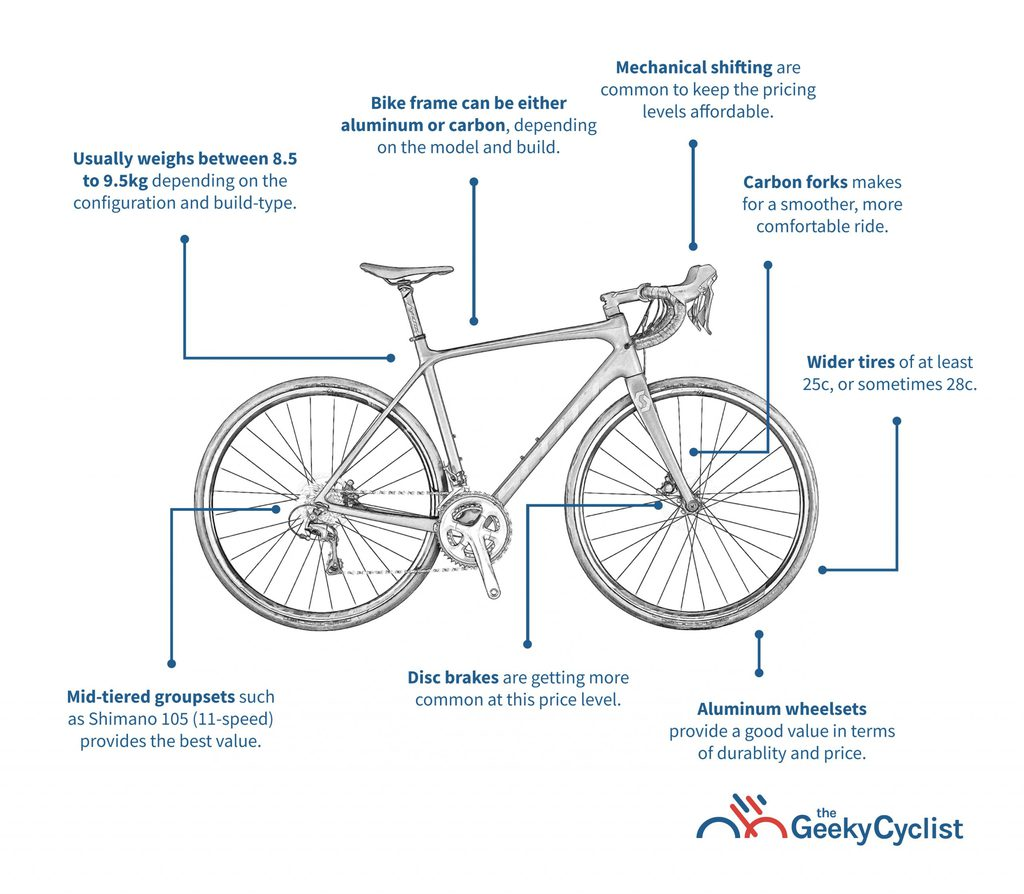 Buyer's Guide to Road Bikes Under $2,000