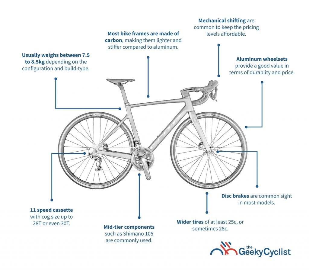 Buyer's Guide to Road Bikes Under $3,000