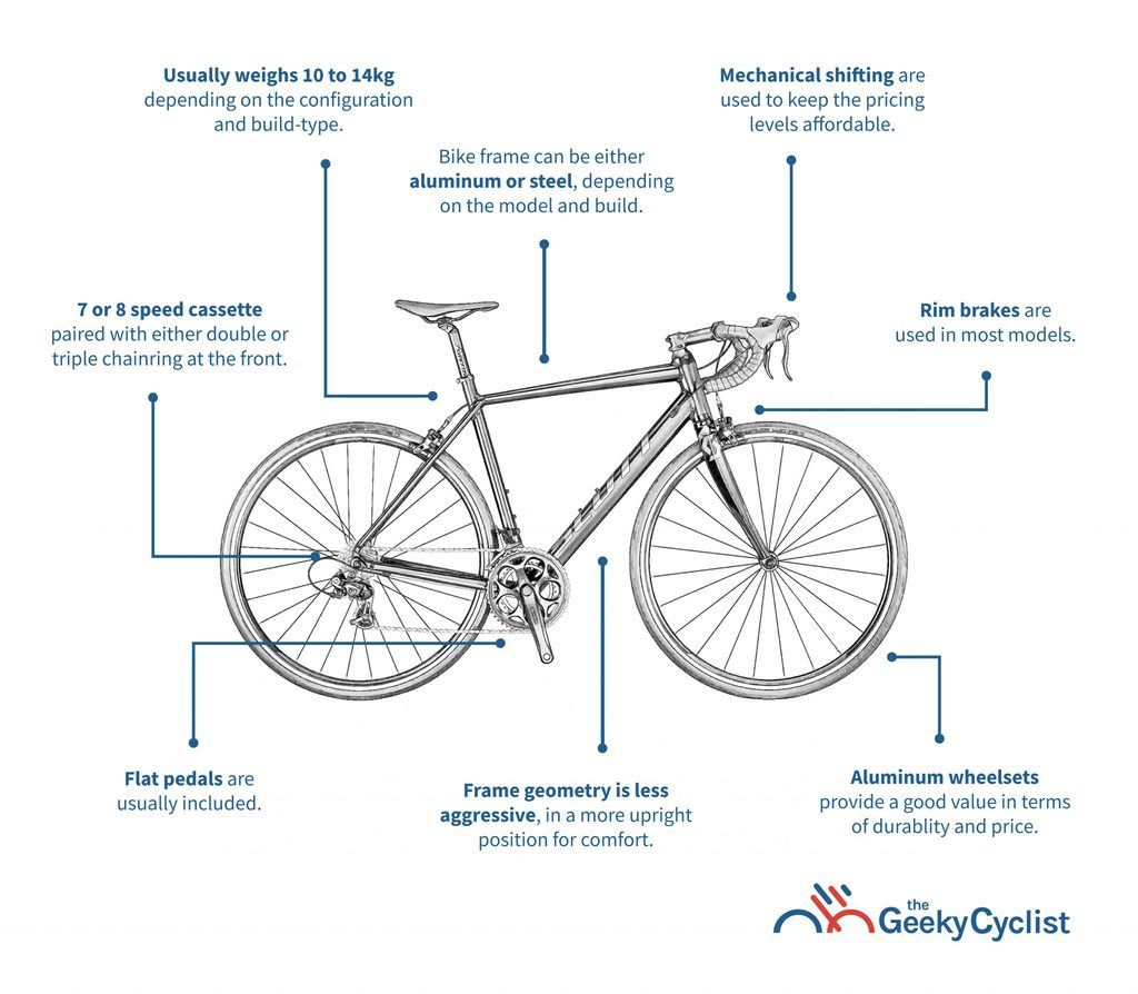 Buyer's Guide to Road Bikes Under $500