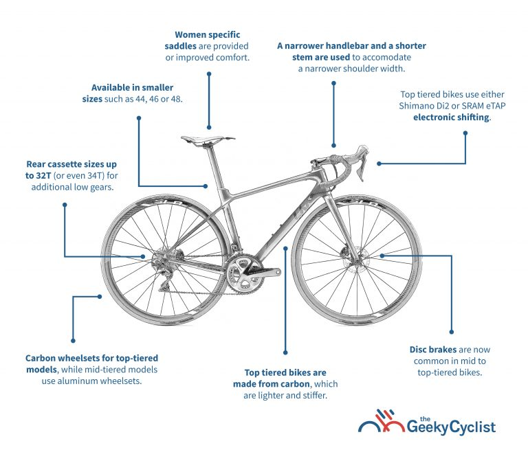 Guide to Women Road Bikes Infographics v2