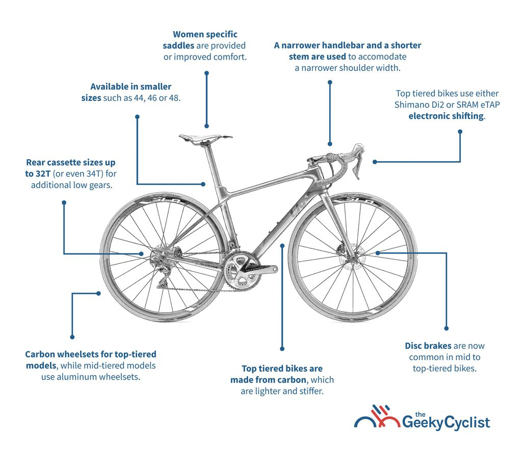 Guide to Women Road Bikes Infographics v2