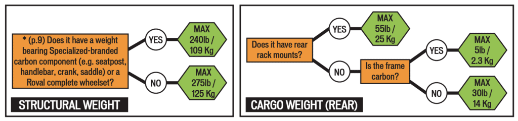 Specialized Road Bikes Weight Limit
