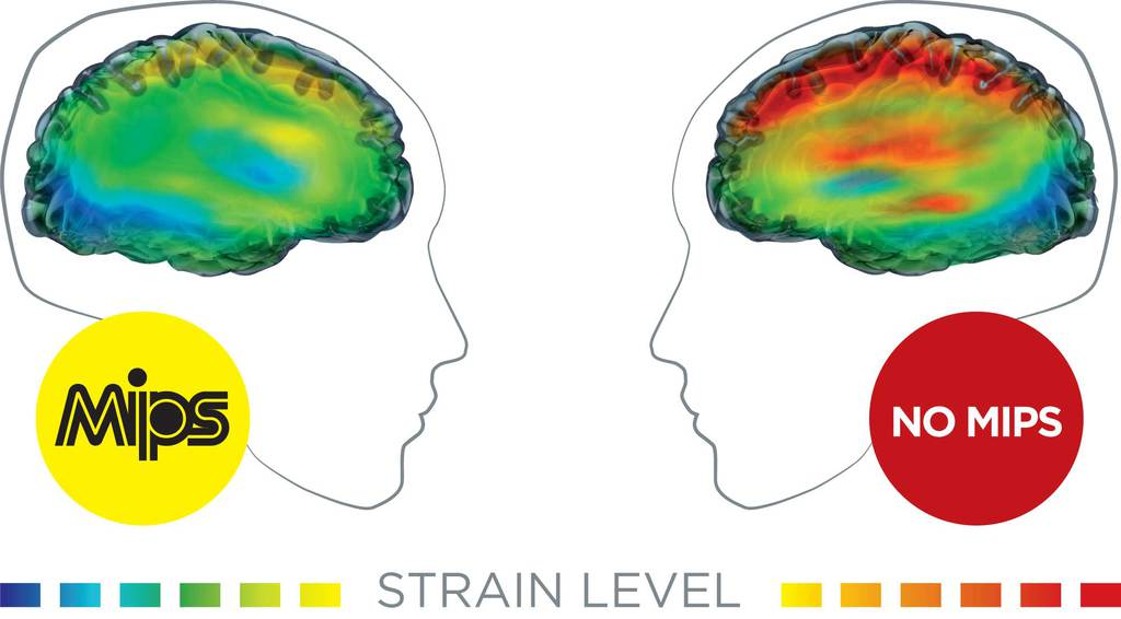 Strain Level on the Head with MIPS Helmet
