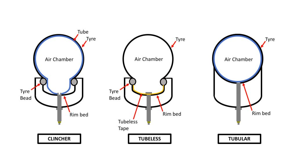 Clincher vs Tubeless vs Tubular Tires Diagram