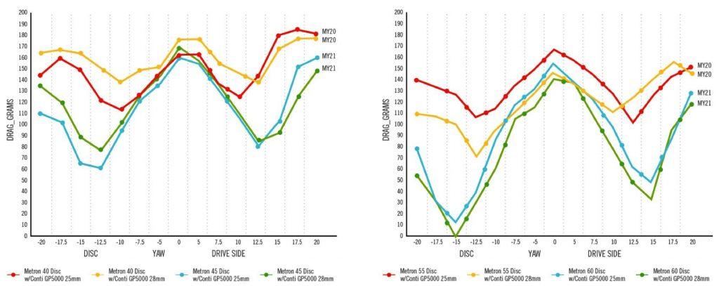 Vision Metron 45 SL vs 40 SL Aerodynamic Drag Chart
